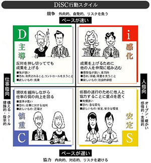 Disc理論※クリックで拡大します