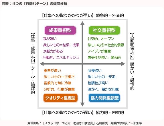 図表:4つの「行動パターン」の傾向分類