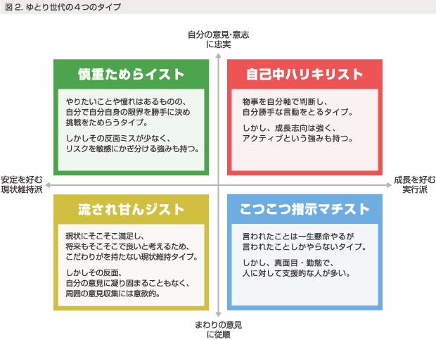 図2.ゆとり世代の4つのタイプ