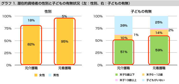 グラフ1 潜在的資格者の性別と子どもの有無状況(左:性別、右:子どもの有無)