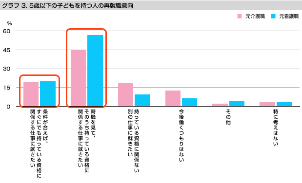 グラフ3 5歳以下の子どもを持つ人の再就職意向