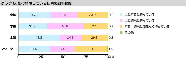 グラフ5 掛け持ちしている仕事の勤務頻度