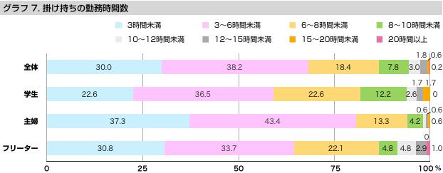 グラフ7 掛け持ちの勤務時間数