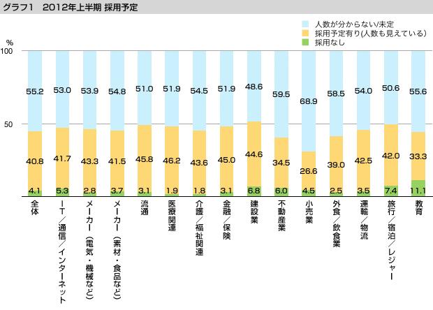 グラフ1 2012年上半期 採用予定