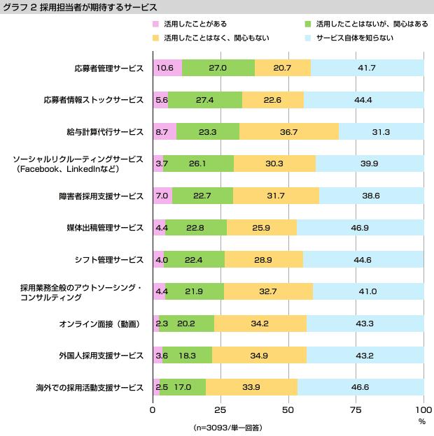 グラフ2 今後期待するサービス