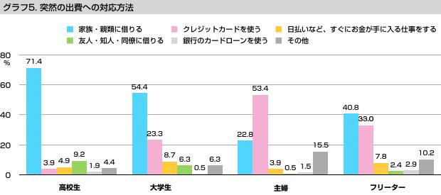 グラフ5 突然の出費への対応方法