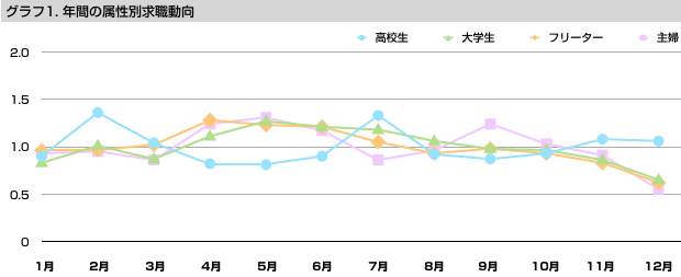 グラフ1 年間の属性別求職動向