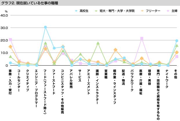グラフ2 現在就いている仕事の職種