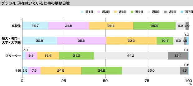グラフ4 現在就いている仕事の勤務日数