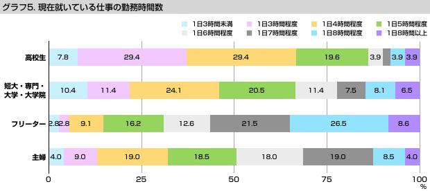 グラフ5 現在就いている仕事の勤務時間数