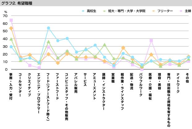 グラフ2 希望職種