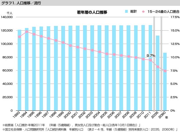 グラフ1 人口推移/流行:若年層の人口推移