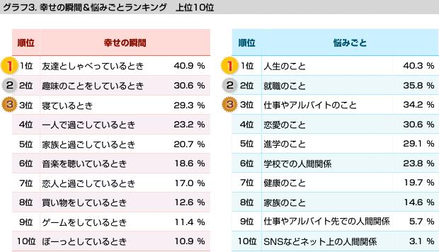 グラフ3 幸せランキング5、悩みごとランキング5の表/幸せの瞬間&悩みごとランキング 上位10位