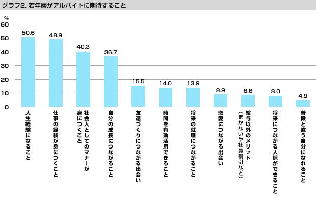 グラフ2:若年層がアルバイトに期待すること