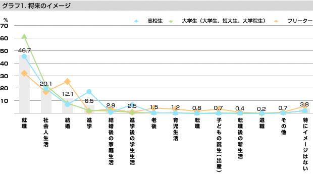 グラフ1:将来のイメージ