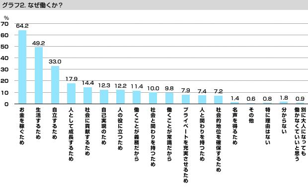 グラフ2:なぜ働くか?