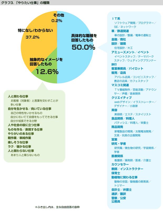 グラフ3:「やりたい仕事」の図