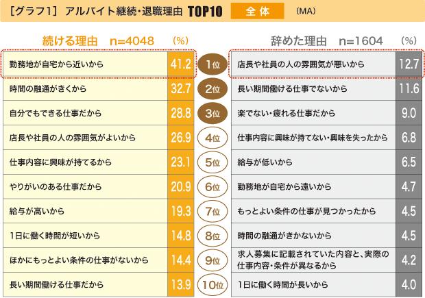 アルバイト継続・退職理由TOP10 全体