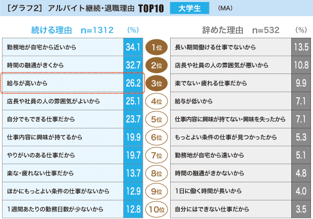 アルバイト継続・退職理由TOP10 大学生