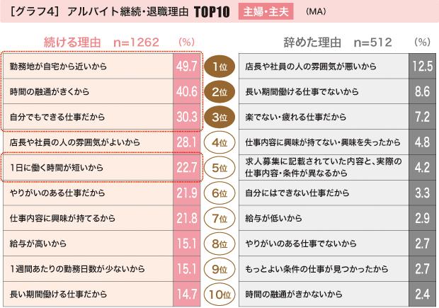 アルバイト継続・退職理由TOP10 主婦・主夫