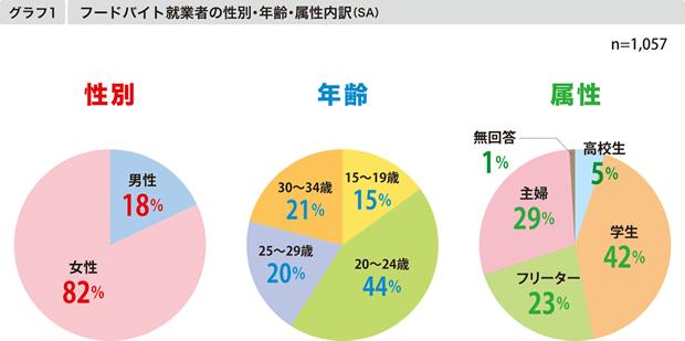 【グラフ1】フードバイト就業者の性別・年齢・属性内訳(SA)