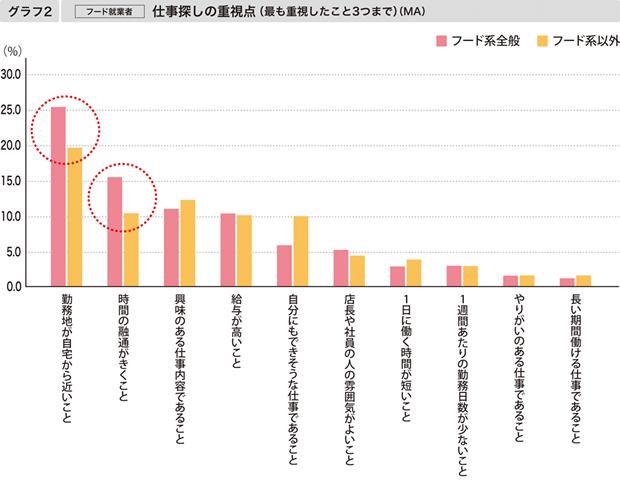 【グラフ2】[フード就業者]仕事探しの重視点(最も重視したこと3つまで)