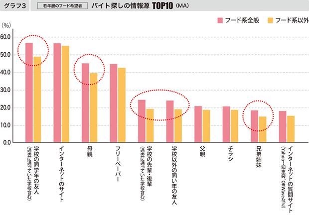 【グラフ3】[若年層のフード希望者] バイト探しの情報源TOP10(MA)