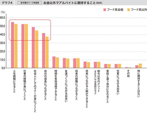 【グラフ4】[若年層のフード希望者] お金以外でアルバイトに期待すること(MA)