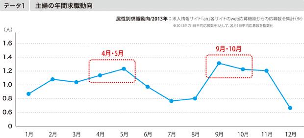 【データ1】主婦の年間求職動向