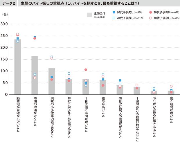 【データ2】主婦のバイト探しの重視点