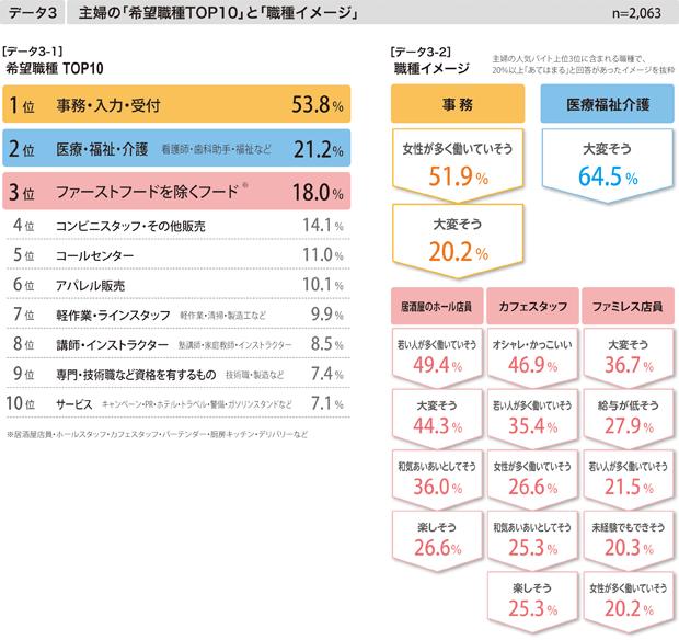 【データ3】主婦の「希望職種TOP10」と「職業イメージ」