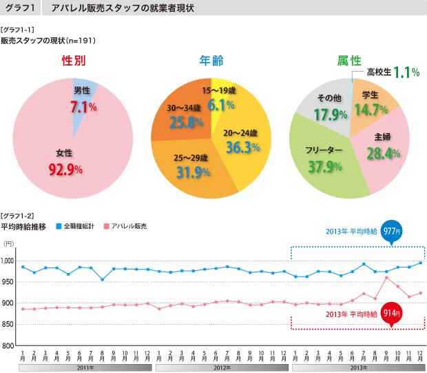 【グラフ1-1】アパレル販売スタッフの現状 【グラフ1-2】平均時給推移