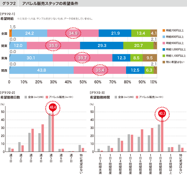 【グラフ2-1】希望時給 【グラフ2-2】希望勤務日数 【グラフ2-3】希望勤務時間