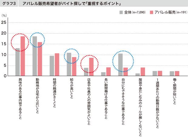 【グラフ3】バイト探しの重視点