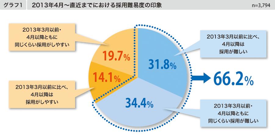 非正規社員の採用は難しくなっている   【グラフ1】2013年4月~直近までにおける採用難易度の印象