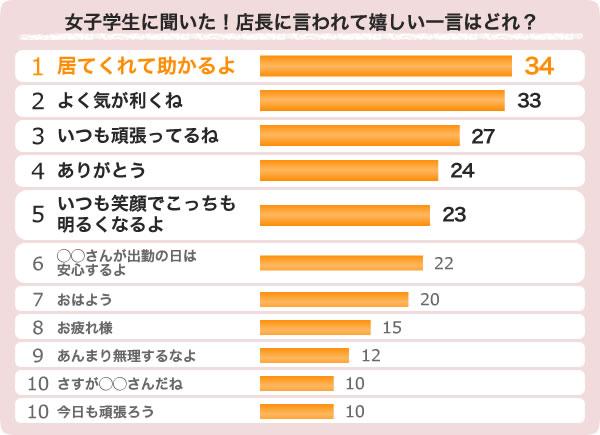 グラフ: 女子学生に聞いた!店長に言われて嬉しい一言はどれ?