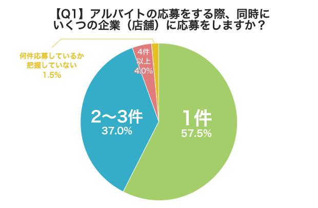 グラフ: 【Q1】アルバイトの応募をする際、同時にいくつの企業(店舗)に応募しますが?