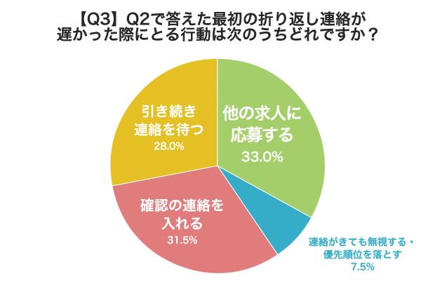 グラフ: 【Q3】 Q2で答えた最初の折り返し連絡が遅かった際にとる行動は次のうちどれですか?