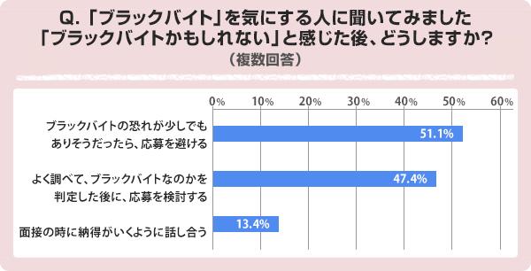 グラフ:【Q2】「ブラックバイト」を気にする人に聞いてみました「ブラックバイトかもしれない」と感じた後、どうしますか?(複数回答)