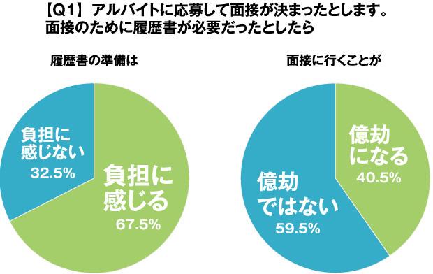 グラフ:【Q1】アルバイトに応募して面接が決まったとします。面接のために履歴書が必要だったとしたら