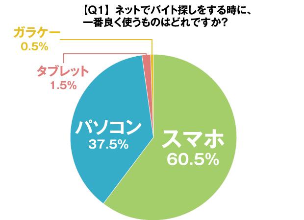 グラフ:【Q1】ネットでバイト探しをする時に、一番よく使うものはどれですか?