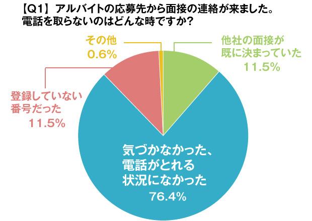 グラフ:【Q1】アルバイトの応募先から面接の連絡が来ました。電話を取らないのはどんな時ですか?