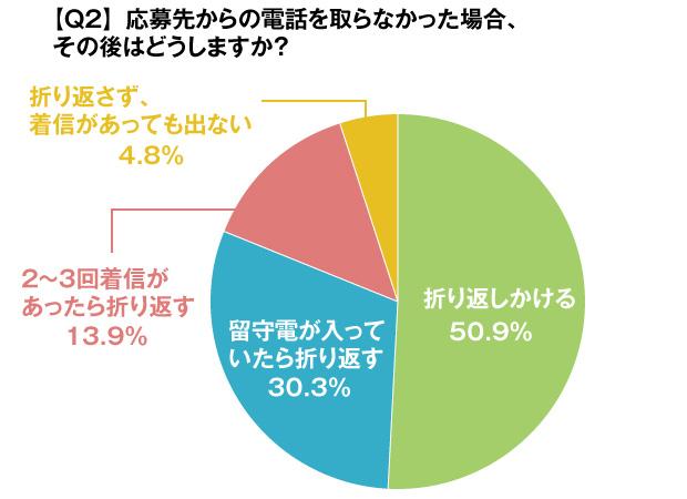 グラフ:【Q2】応募先から電話を取らなかった場合、その後はどうしますか?