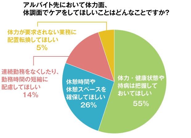 グラフ:アルバイト先において体力面、体調面でケアしてほしいことはどんなことですか?
