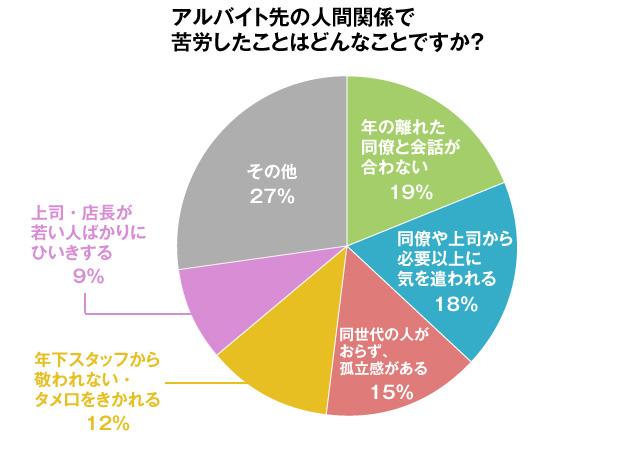 グラフ:アルバイト先の人間関係で苦労したことはどんなことですか?